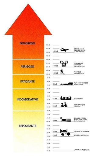 Gráfico comparativo da escala decibel 72 dpi