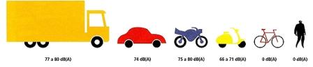 Níveis de ruído vs modos de deslocação 72 dpi